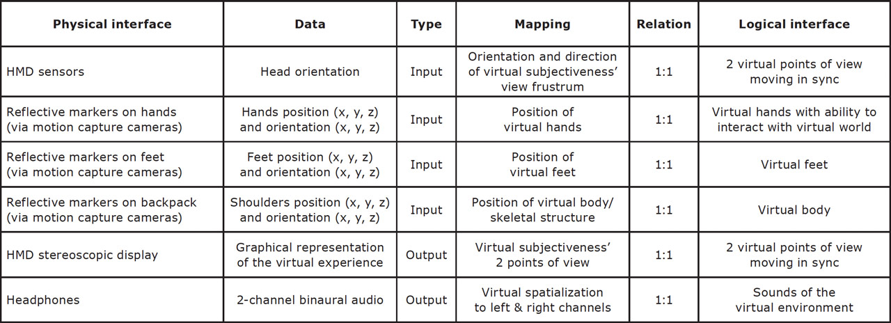 Table of the different mappings