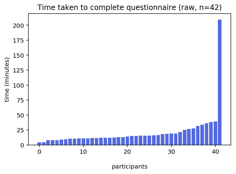 Time taken to complete questionnaire (raw)