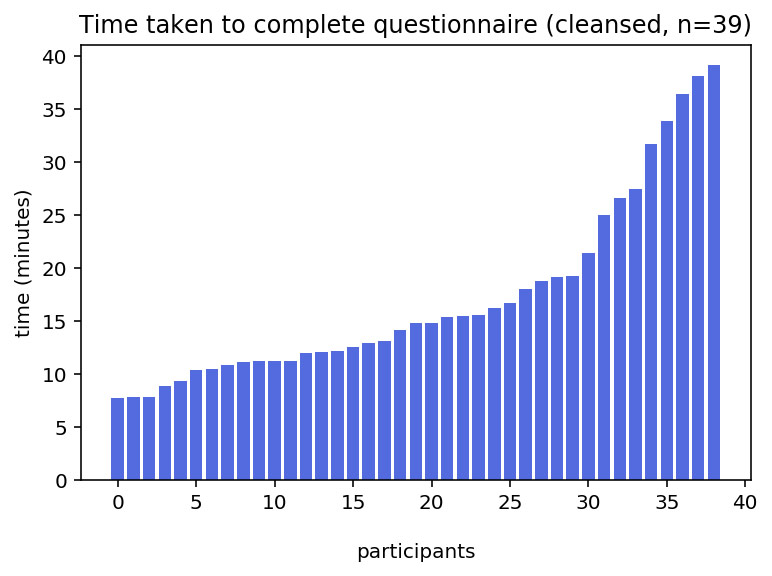 Time taken to complete questionnaire (cleansed)