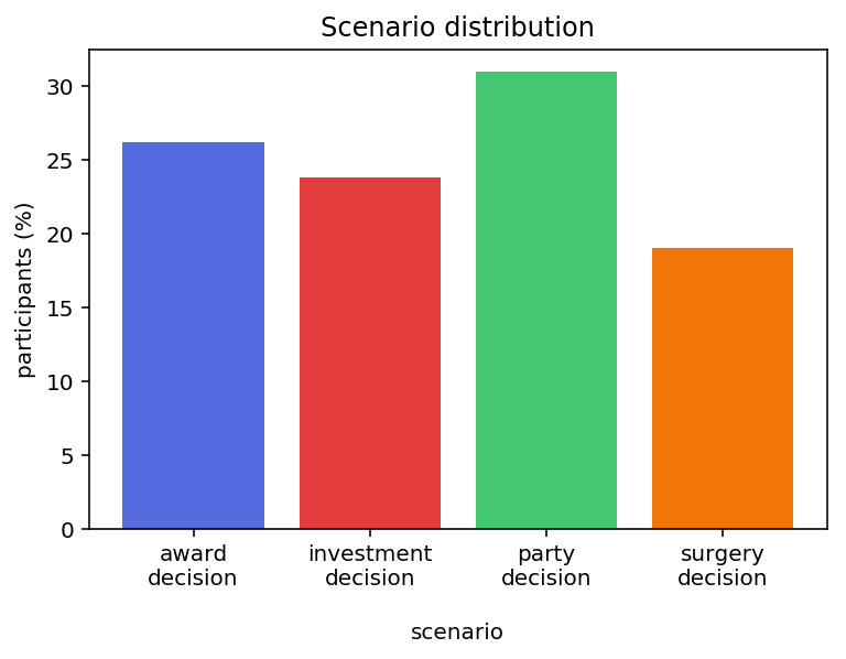 Scenario distribution