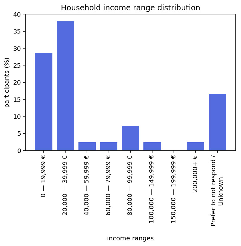 Household income range distribution