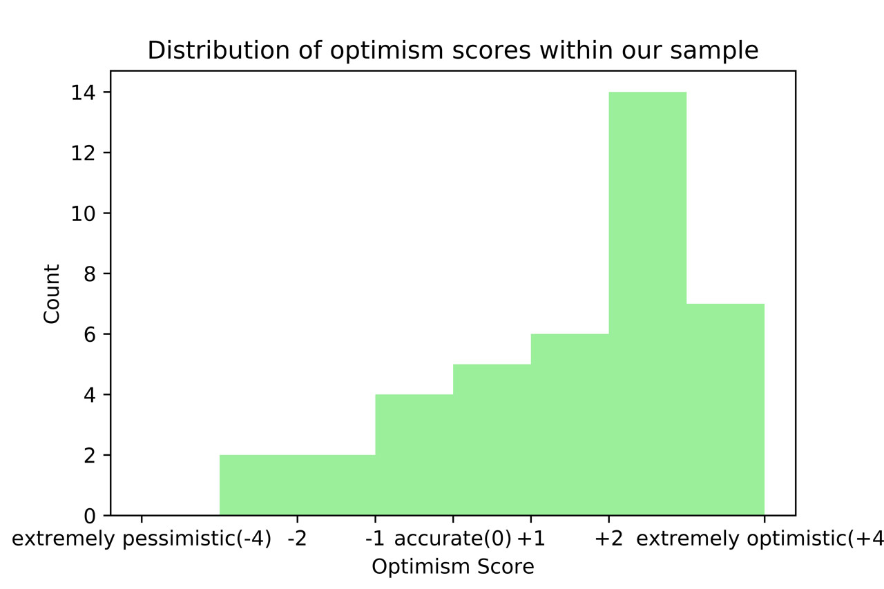 Distribution of optimism scores within sample
