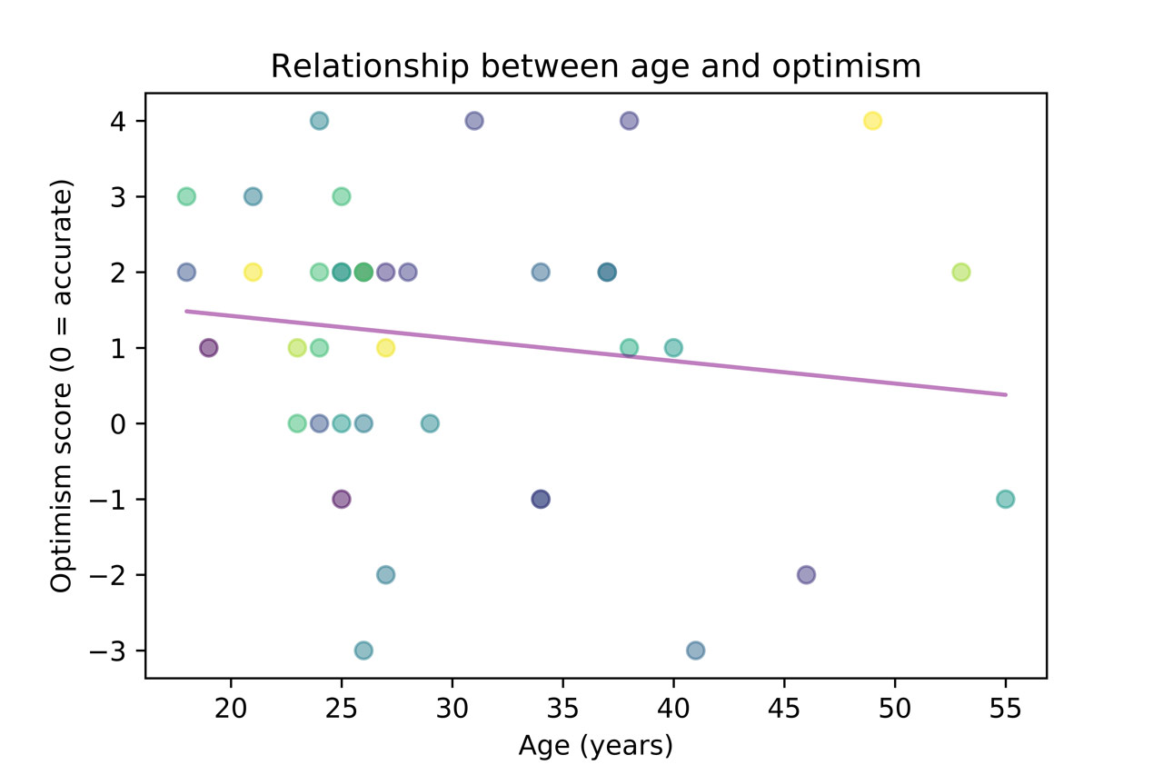 Relationship between age and optimism