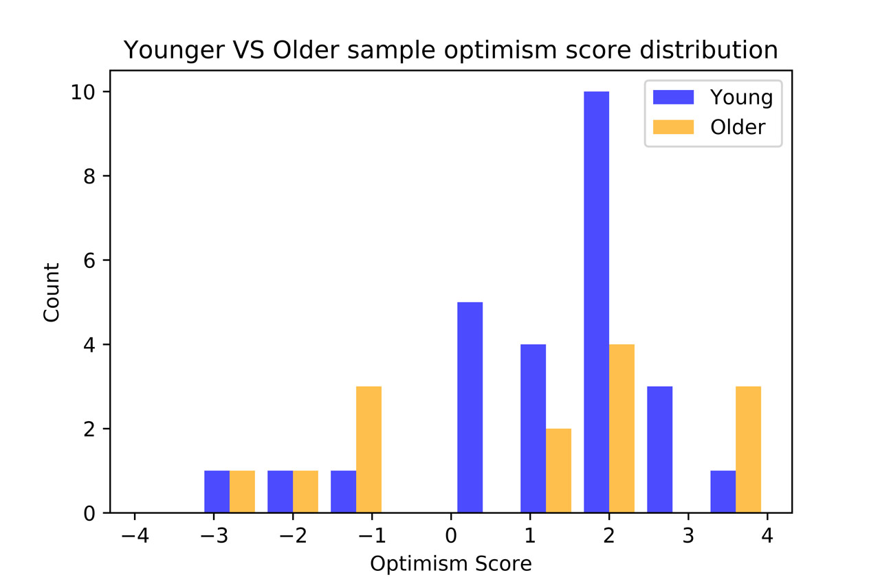 Younger vs. older sample optimism score distribution