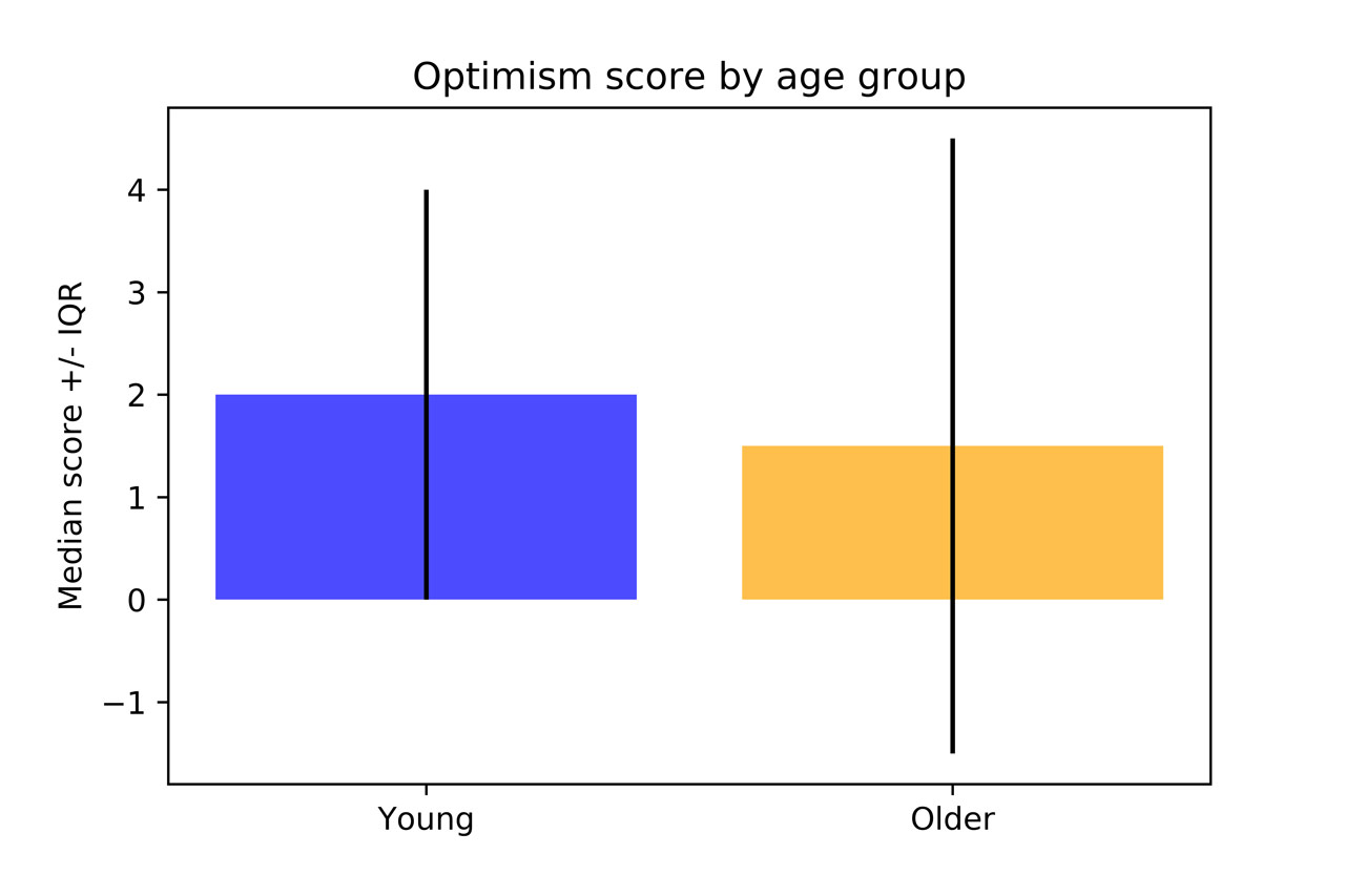 Optimism score by age group