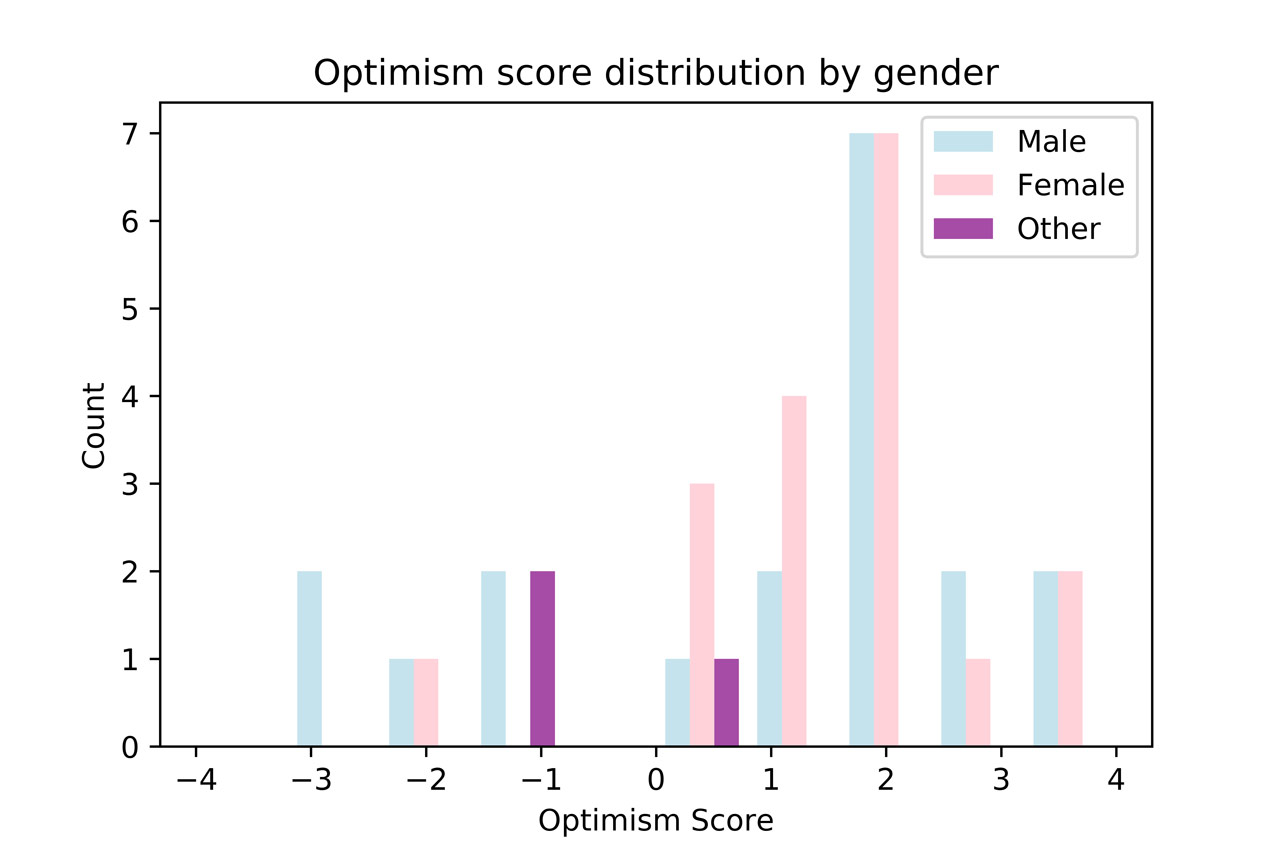 Optimism score distribution by gender