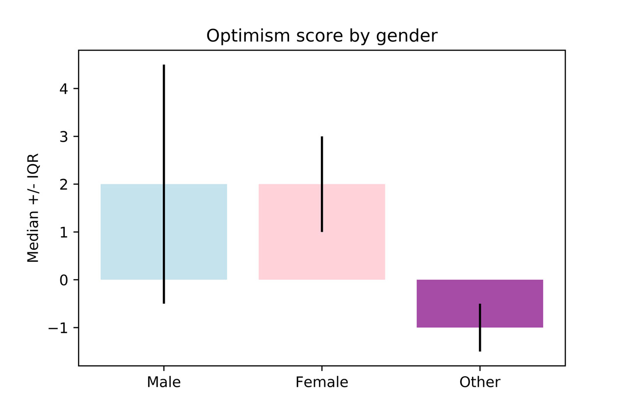 Optimism score by gender